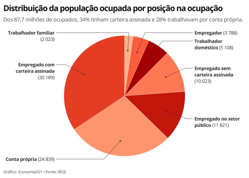 País encerrou junho com 87,7 milhões de trabalhadores ocupados, a maioria como empregados com carteira assinada — Foto: Economia/G1